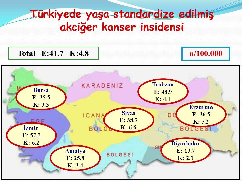 İzmir E: 57.3 K: 6.2 Türkiyede yaşa standardize edilmiş akciğer kanser insidensi Sivas E: 38.7 K: 6.6 Trabzon E: 48.9 K: 4.1 Erzurum E: 36.5 K: 5.2 Diyarbakır E: 13.7 K: 2.1 Antalya E: 25.8 K: 3.4 Bursa E: 35.5 K: 3.5 Total E:41.7 K:4.8 n/100.000