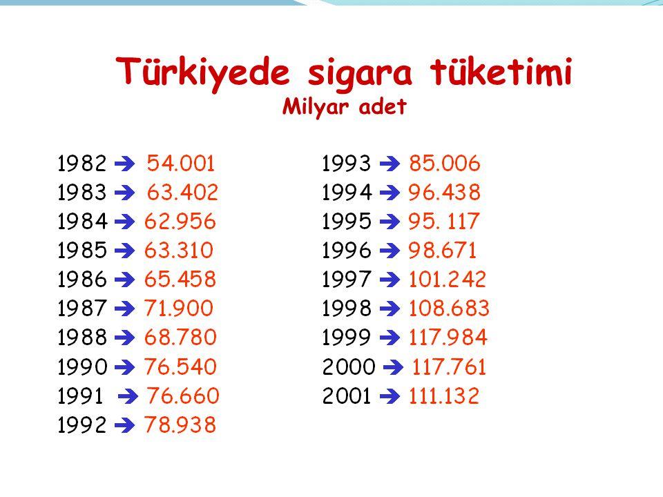 Türkiyede sigara tüketimi Milyar adet