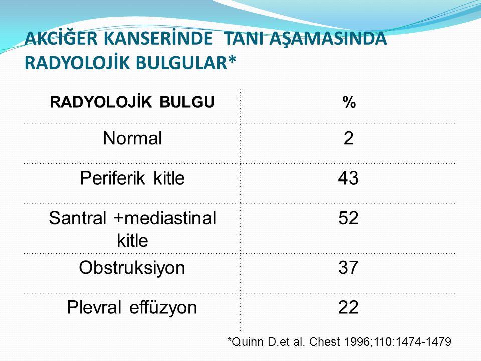 AKCİĞER KANSERİNDE TANI AŞAMASINDA RADYOLOJİK BULGULAR* RADYOLOJİK BULGU% Normal2 Periferik kitle43 Santral +mediastinal kitle 52 Obstruksiyon37 Plevral effüzyon22 *Quinn D.et al.