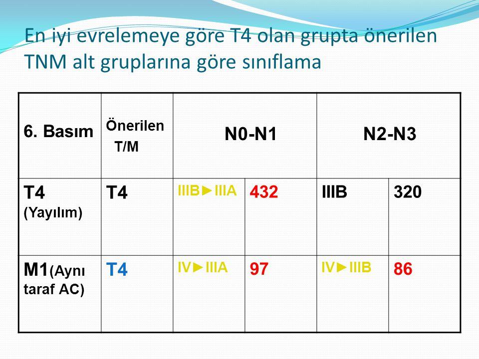 En iyi evrelemeye göre T4 olan grupta önerilen TNM alt gruplarına göre sınıflama 6.