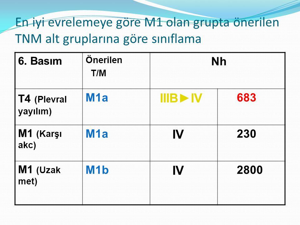 En iyi evrelemeye göre M1 olan grupta önerilen TNM alt gruplarına göre sınıflama 6.