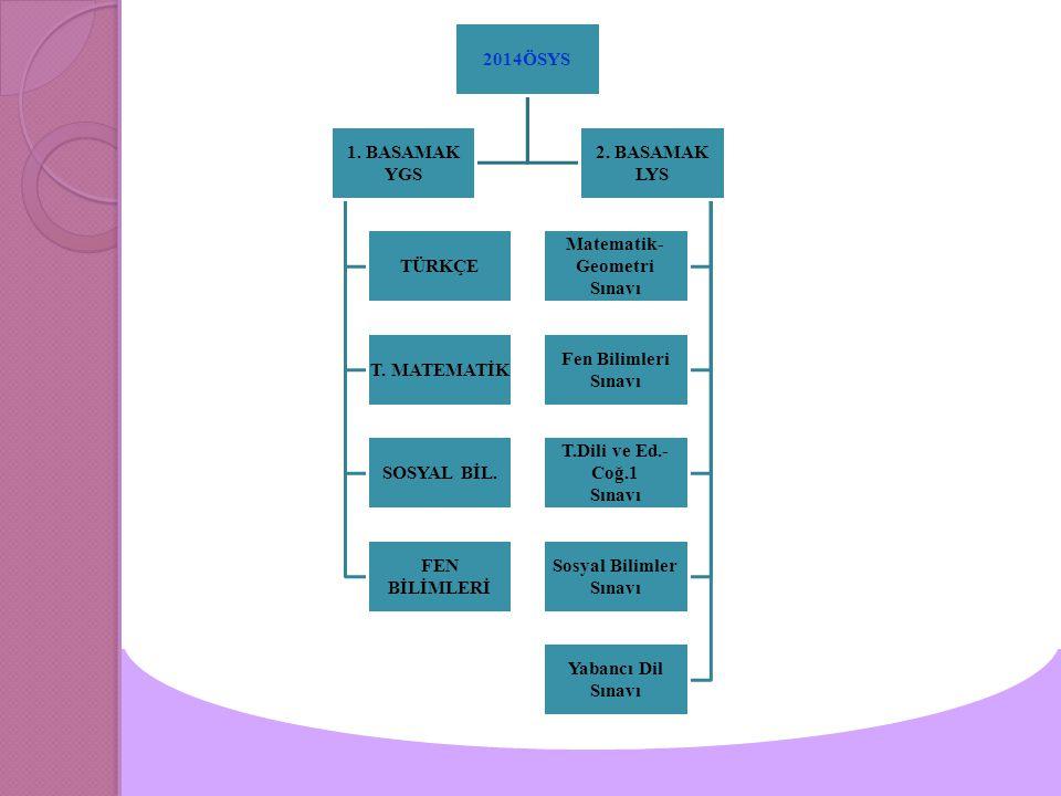 2014ÖSYS 1. BASAMAK YGS TÜRKÇE T. MATEMATİK SOSYAL BİL.