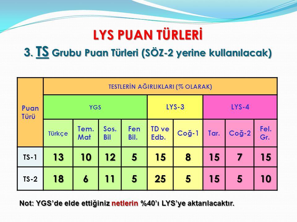 LYS PUAN TÜRLERİ 3. TS Grubu Puan Türleri (SÖZ-2 yerine kullanılacak) Puan Türü TESTLERİN AĞIRLIKLARI (% OLARAK) YGS LYS-3LYS-4 Türkçe Tem. Mat Sos. B