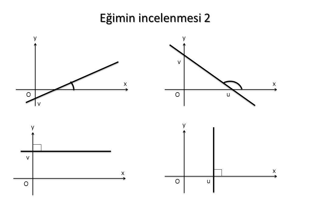 Eğimin incelenmesi 2 x y O x y O u v x y O u x y O v v