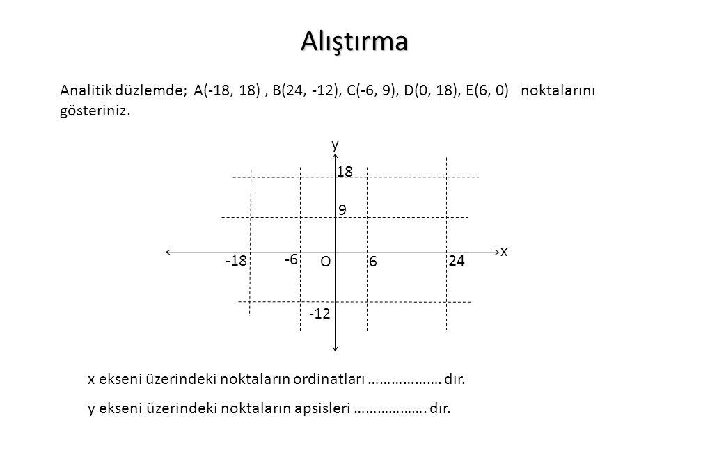 Alıştırma Analitik düzlemde; A(-18, 18), B(24, -12), C(-6, 9), D(0, 18), E(6, 0) noktalarını gösteriniz. x y O 18 -12 -6 -18 9 24 6 x ekseni üzerindek