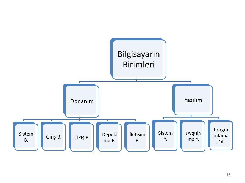 Bilgisayarın Birimleri Donanım Sistem B. Giriş B. Çıkış B. Depola ma B. İletişim B. Yazılım Sistem Y. Uygula ma Y. Progra mlama Dili 16