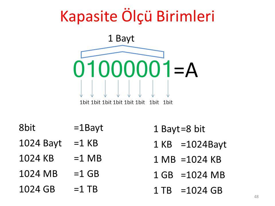 Kapasite Ölçü Birimleri 8bit=1Bayt 1024 Bayt=1 KB 1024 KB=1 MB 1024 MB=1 GB 1024 GB =1 TB 1 Bayt=8 bit 1 KB=1024Bayt 1 MB=1024 KB 1 GB=1024 MB 1 TB=10