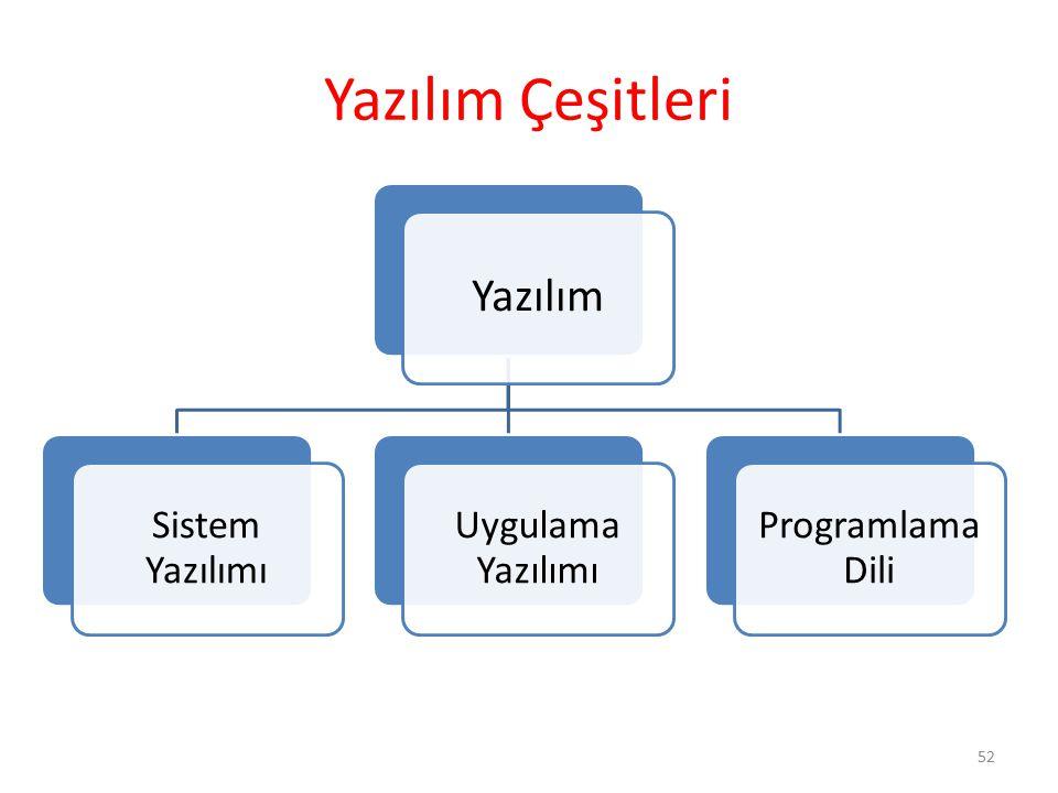 Yazılım Çeşitleri 52 Yazılım Sistem Yazılımı Uygulama Yazılımı Programlama Dili
