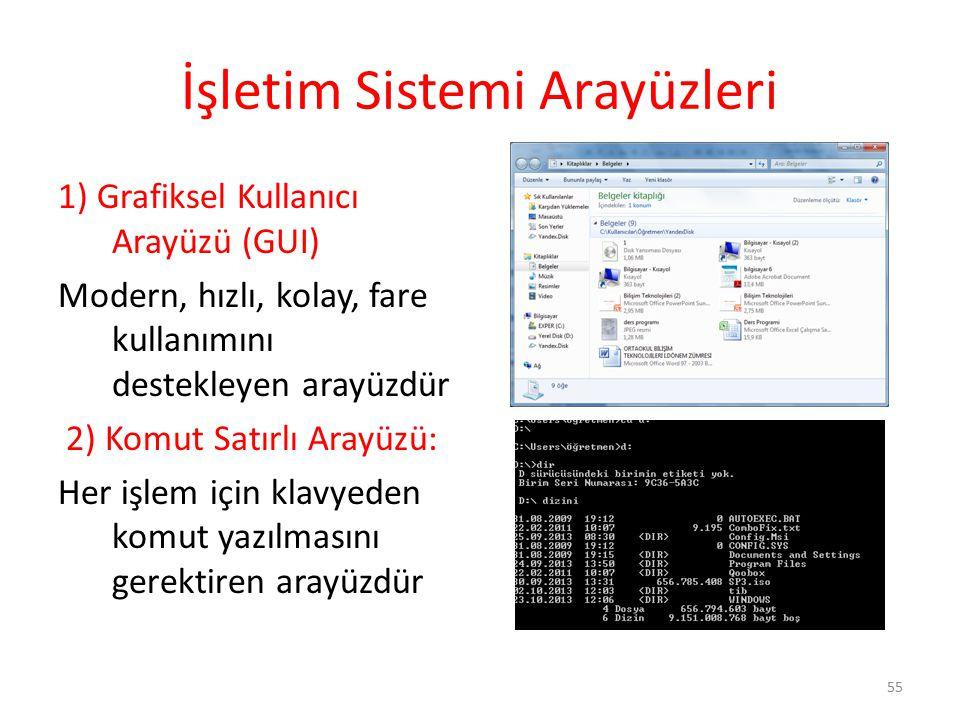 İşletim Sistemi Arayüzleri 1) Grafiksel Kullanıcı Arayüzü (GUI) Modern, hızlı, kolay, fare kullanımını destekleyen arayüzdür 2) Komut Satırlı Arayüzü: