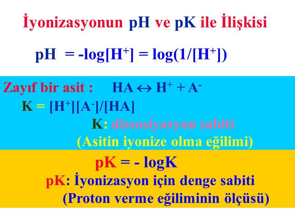 pH = -log[H + ] = log(1/[H + ]) pK = - logK pK: İyonizasyon için denge sabiti (Proton verme eğiliminin ölçüsü) İyonizasyonun pH ve pK ile İlişkisi Zay
