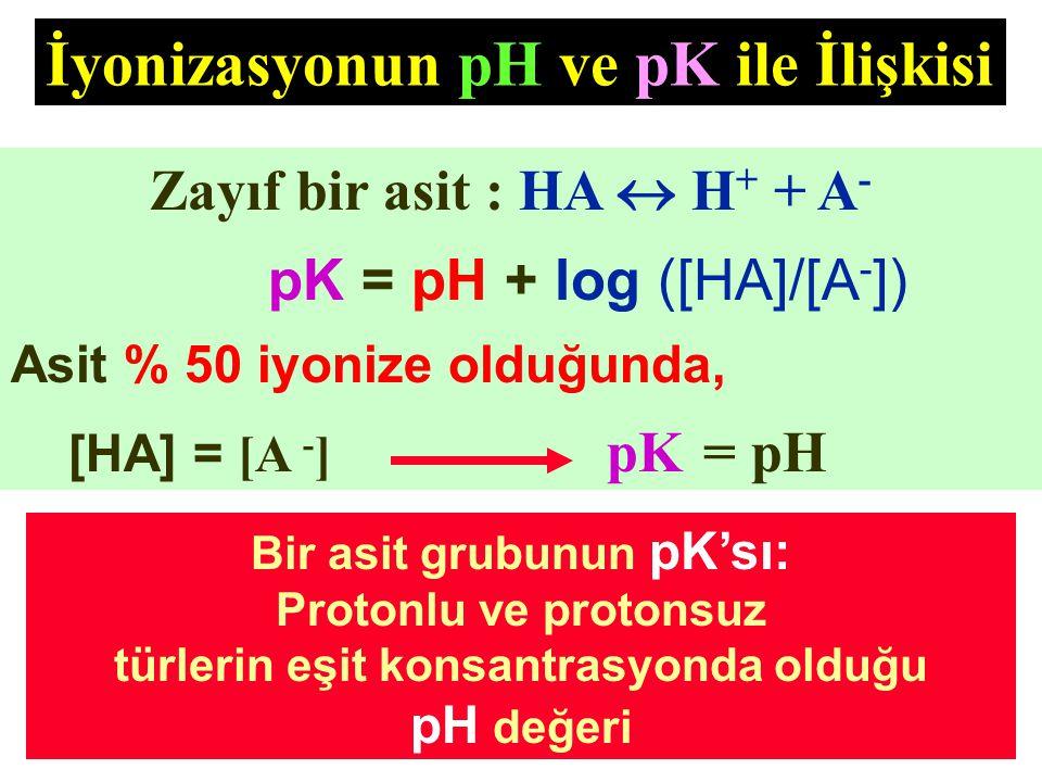 İyonizasyonun pH ve pK ile İlişkisi Bir asit grubunun pK'sı: Protonlu ve protonsuz türlerin eşit konsantrasyonda olduğu pH değeri Zayıf bir asit : HA