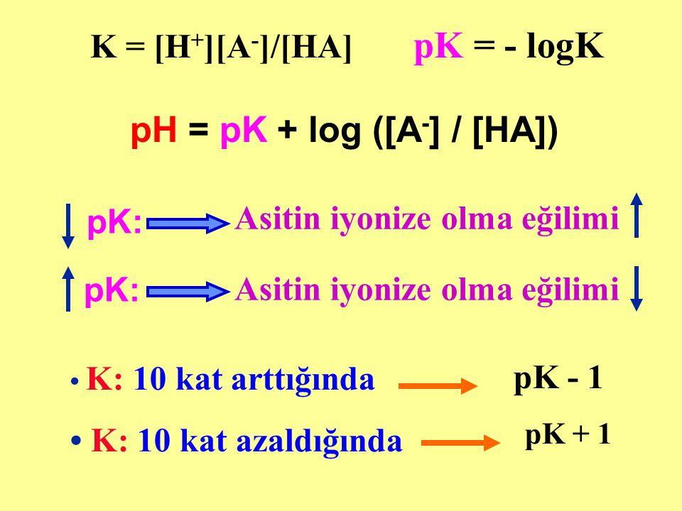 Asitin iyonize olma eğilimi pK: Asitin iyonize olma eğilimi K: 10 kat arttığında K: 10 kat azaldığında pK - 1 pK + 1 K = [H + ][A - ]/[HA] pK = - logK