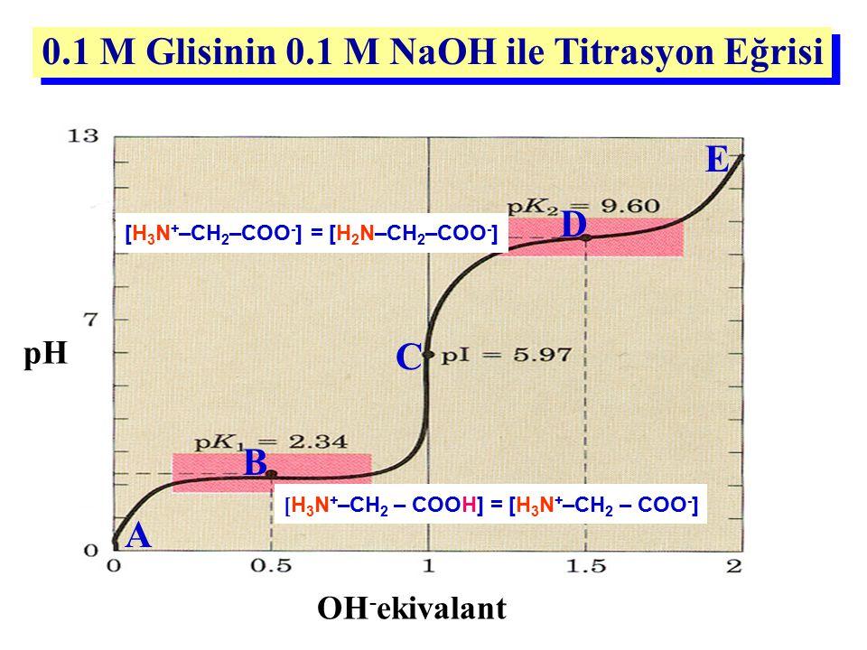 0.1 M Glisinin 0.1 M NaOH ile Titrasyon Eğrisi pH OH - ekivalant B C D A E [ H 3 N + –CH 2 – COOH] = [H 3 N + –CH 2 – COO - ] [H 3 N + –CH 2 –COO - ]