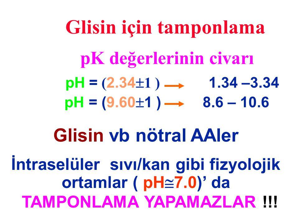 Glisin için tamponlama pK değerlerinin civarı pH = ( 2.34  1 ) 1.34 –3.34 pH = (9.60  1 ) 8.6 – 10.6 Glisin vb nötral AAler İntraselüler sıvı/kan gi
