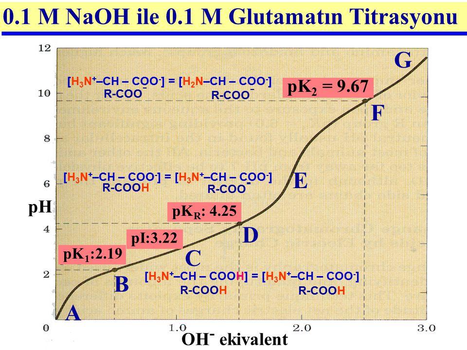 OH - ekivalent G A B C D F pK 2 = 9.67 pK 1 :2.19 pK R : 4.25 E pH 0.1 M NaOH ile 0.1 M Glutamatın Titrasyonu [H 3 N + –CH – COOH] = [H 3 N + –CH – CO
