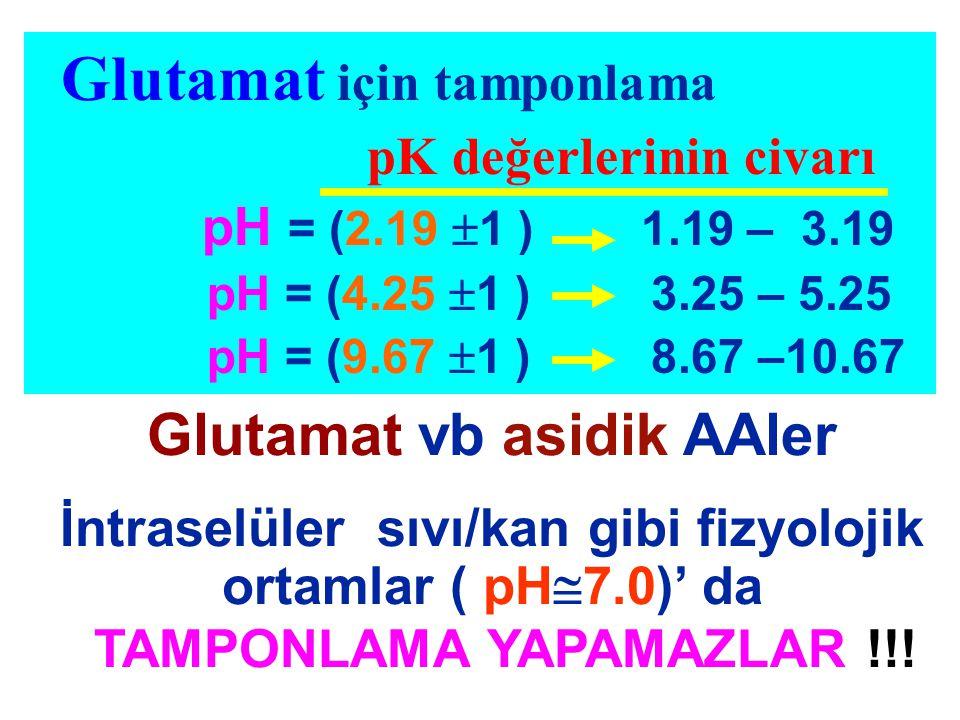 Glutamat için tamponlama pK değerlerinin civarı pH = (2.19  1 ) 1.19 – 3.19 pH = (4.25  1 ) 3.25 – 5.25 pH = (9.67  1 ) 8.67 –10.67 Glutamat vb asi