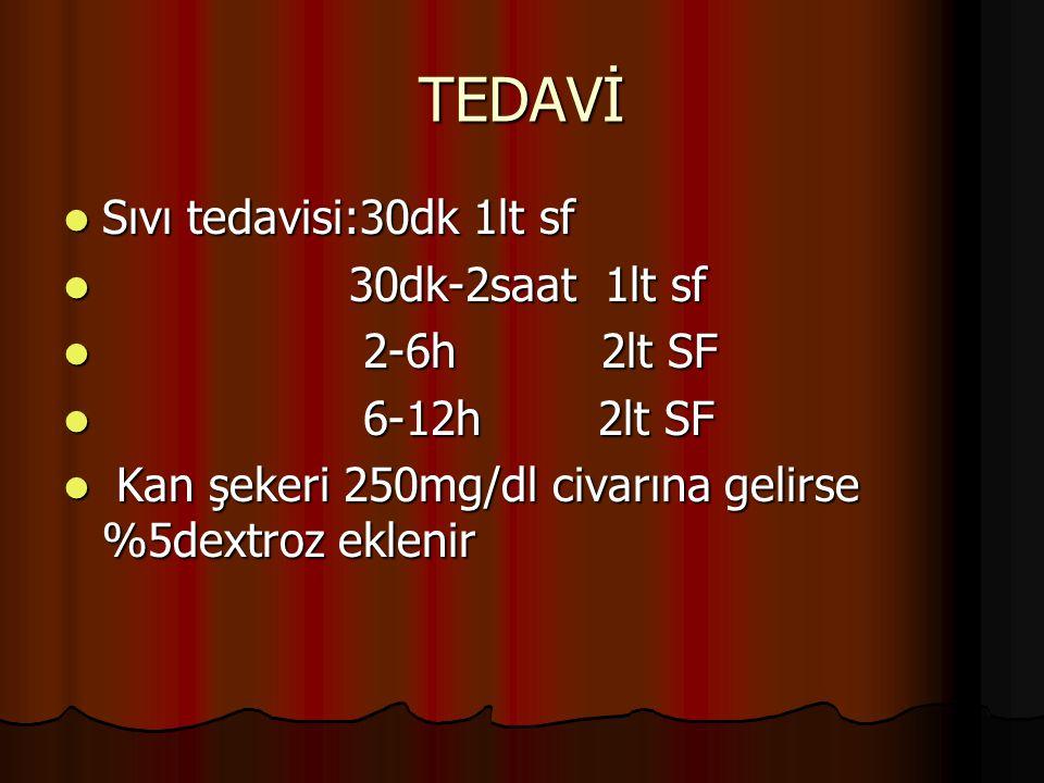 TEDAVİ Sıvı tedavisi:30dk 1lt sf Sıvı tedavisi:30dk 1lt sf 30dk-2saat 1lt sf 30dk-2saat 1lt sf 2-6h 2lt SF 2-6h 2lt SF 6-12h 2lt SF 6-12h 2lt SF Kan ş