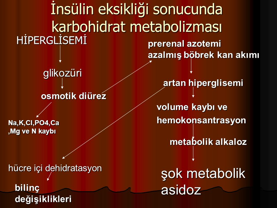 İnsülin eksikliği sonucunda karbohidrat metabolizması HİPERGLİSEMİ HİPERGLİSEMİ glikozüri osmotik diürez Na,K,Cl,PO4,Ca,Mg ve N kaybı prerenal azotemi