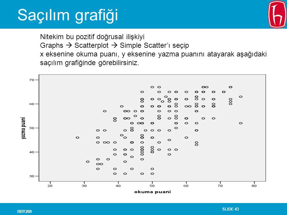 SLIDE 43 BBY208 Saçılım grafiği Nitekim bu pozitif doğrusal ilişkiyi Graphs  Scatterplot  Simple Scatter'ı seçip x eksenine okuma puanı, y eksenine yazma puanını atayarak aşağıdaki saçılım grafiğinde görebilirsiniz.
