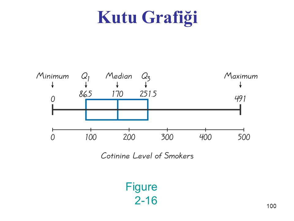 100 Kutu Grafiği Figure 2-16