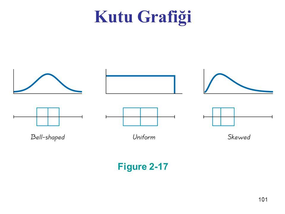101 Figure 2-17 Kutu Grafiği