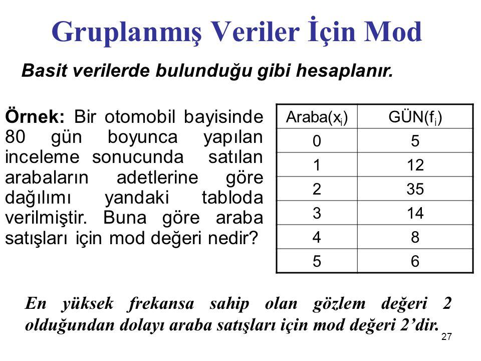 27 Gruplanmış Veriler İçin Mod Basit verilerde bulunduğu gibi hesaplanır.