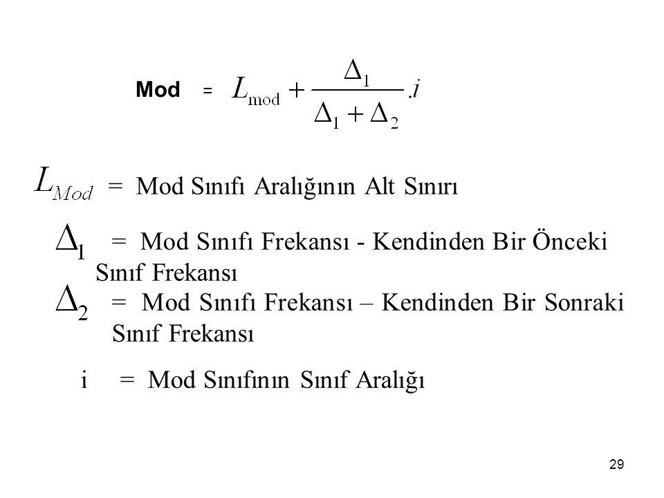 29 = Mod Sınıfı Aralığının Alt Sınırı = Mod Sınıfı Frekansı - Kendinden Bir Önceki Sınıf Frekansı = Mod Sınıfı Frekansı – Kendinden Bir Sonraki Sınıf Frekansı i = Mod Sınıfının Sınıf Aralığı Mod =