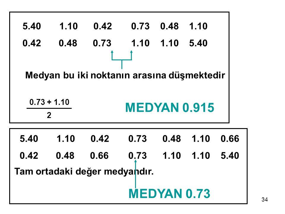 34 5.40 1.10 0.420.73 0.48 1.10 0.66 0.42 0.48 0.660.73 1.10 1.10 5.40 Tam ortadaki değer medyandır. MEDYAN 0.73 5.40 1.10 0.420.73 0.48 1.10 0.42 0.4