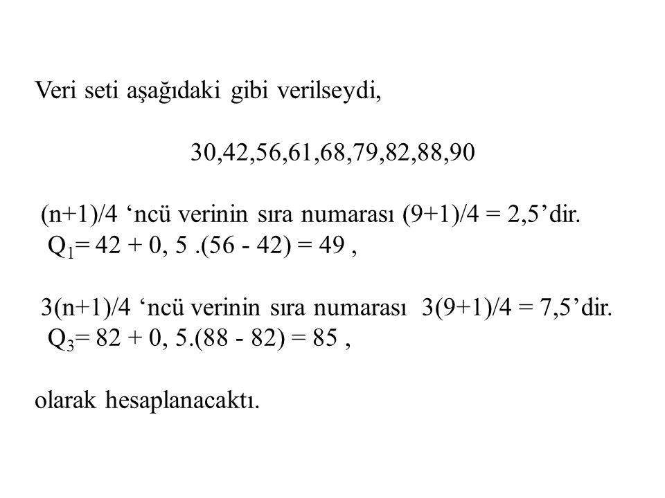 Veri seti aşağıdaki gibi verilseydi, 30,42,56,61,68,79,82,88,90 (n+1)/4 'ncü verinin sıra numarası (9+1)/4 = 2,5'dir. Q 1 = 42 + 0, 5.(56 - 42) = 49,