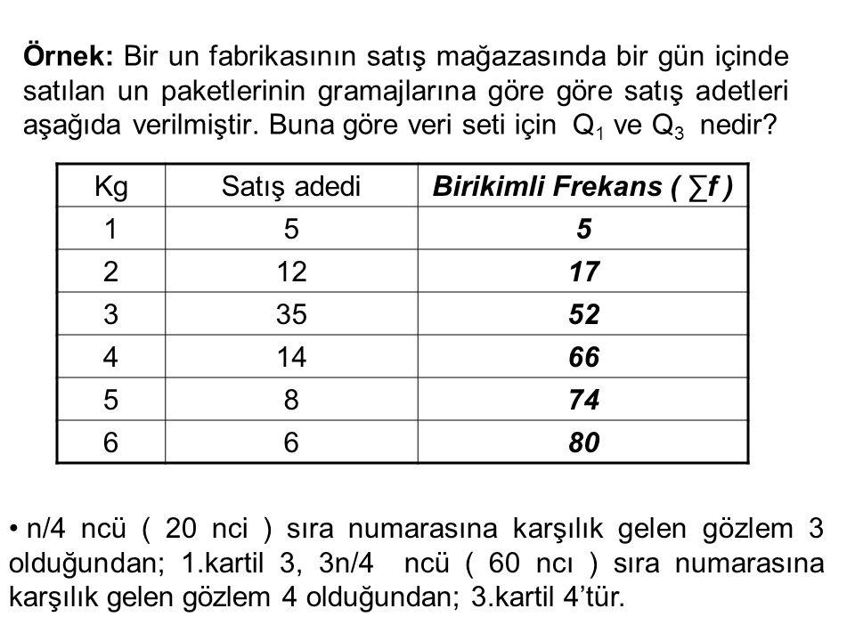 Örnek: Bir un fabrikasının satış mağazasında bir gün içinde satılan un paketlerinin gramajlarına göre göre satış adetleri aşağıda verilmiştir. Buna gö