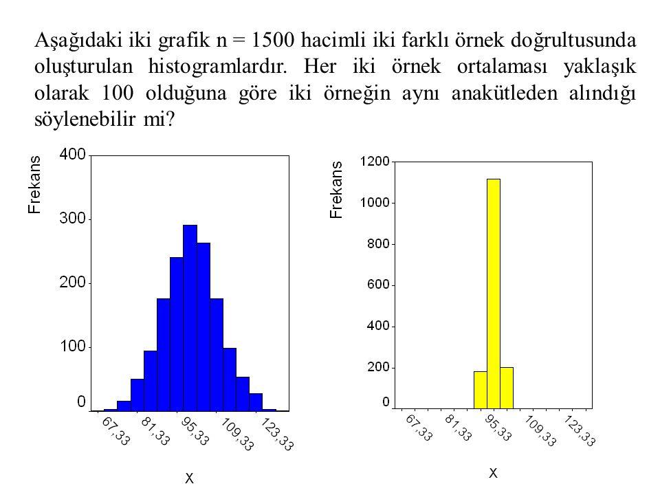53 Aşağıdaki iki grafik n = 1500 hacimli iki farklı örnek doğrultusunda oluşturulan histogramlardır. Her iki örnek ortalaması yaklaşık olarak 100 oldu