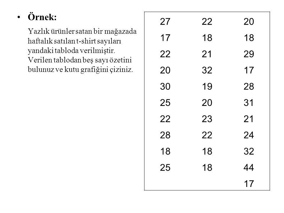 Örnek: Yazlık ürünler satan bir mağazada haftalık satılan t-shirt sayıları yandaki tabloda verilmiştir. Verilen tablodan beş sayı özetini bulunuz ve k