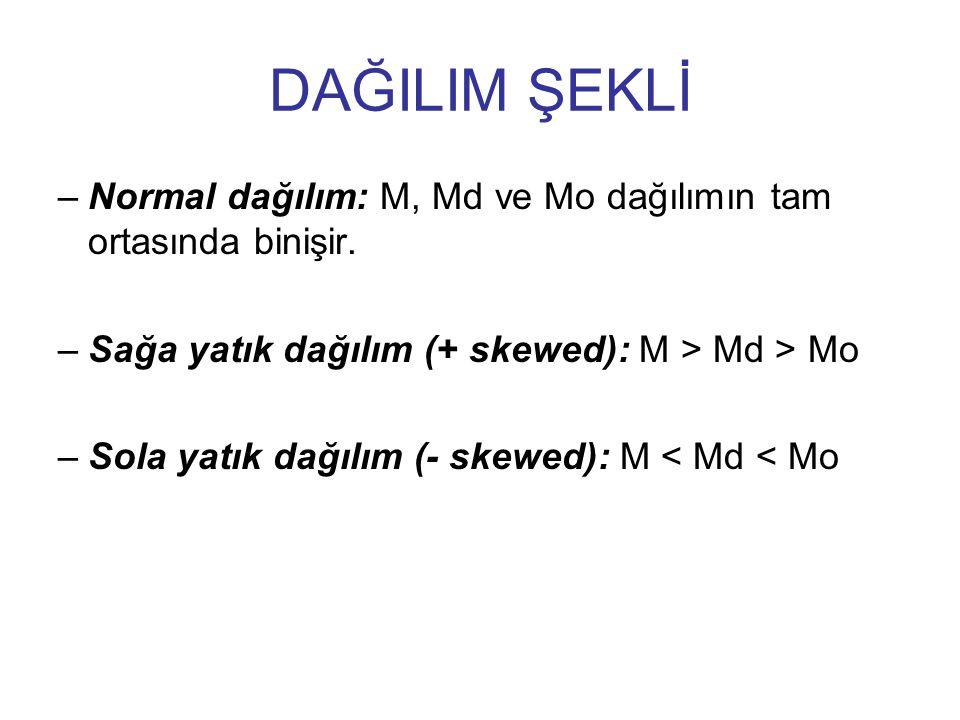 DAĞILIM ŞEKLİ –Normal dağılım: M, Md ve Mo dağılımın tam ortasında binişir.