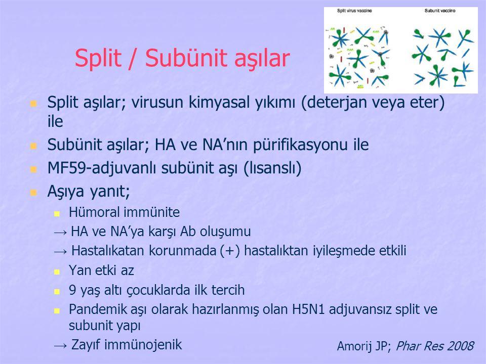 Split / Subünit aşılar Split aşılar; virusun kimyasal yıkımı (deterjan veya eter) ile Subünit aşılar; HA ve NA'nın pürifikasyonu ile MF59-adjuvanlı su