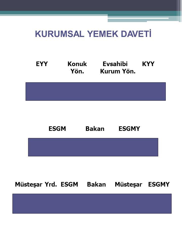 EYY Konuk Evsahibi KYY Yön.Kurum Yön. ESGM Bakan ESGMY Müsteşar Yrd.