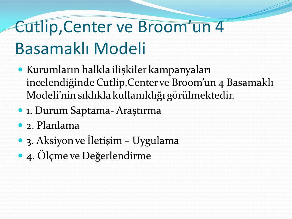 Cutlip,Center ve Broom'un 4 Basamaklı Modeli Kurumların halkla ilişkiler kampanyaları incelendiğinde Cutlip,Center ve Broom'un 4 Basamaklı Modeli'nin sıklıkla kullanıldığı görülmektedir.