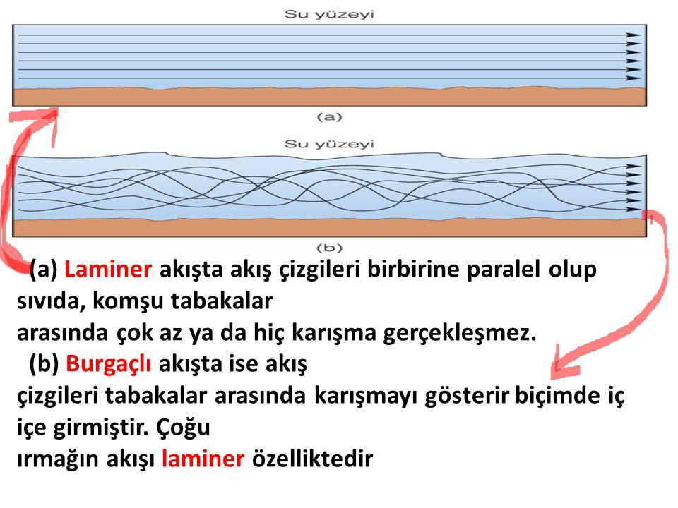 (a) Laminer akışta akış çizgileri birbirine paralel olup sıvıda, komşu tabakalar arasında çok az ya da hiç karışma gerçekleşmez. (b) Burgaçlı akışta i
