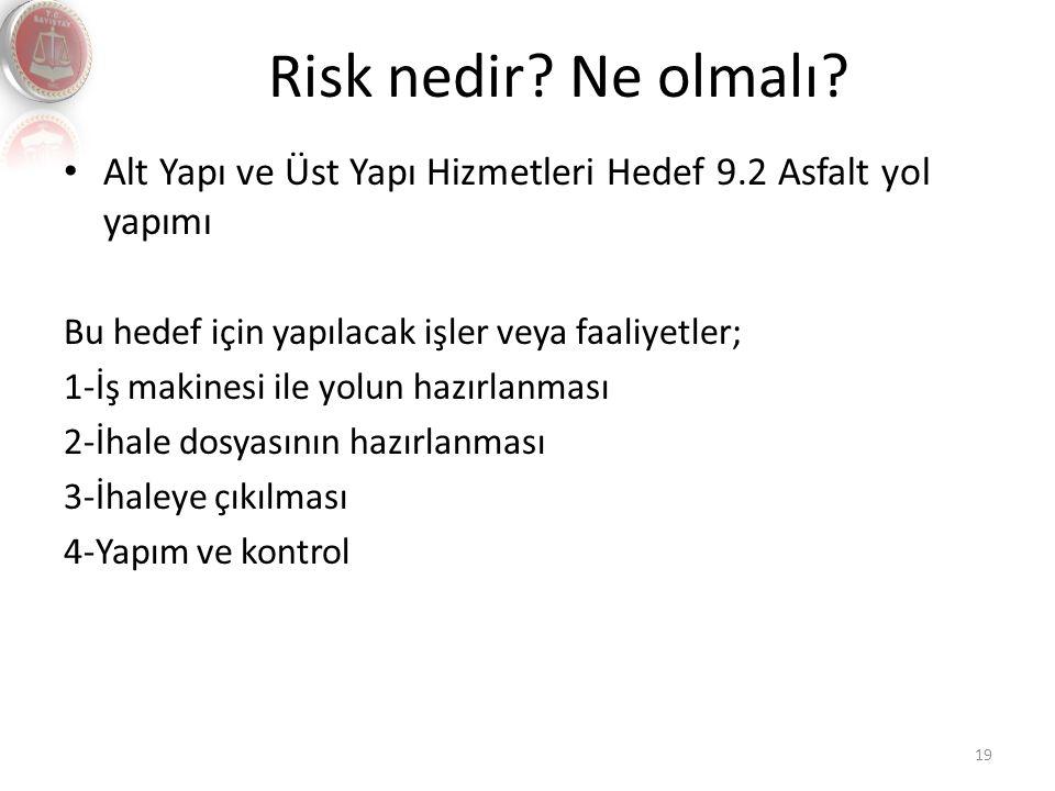 Risk nedir? Ne olmalı? 19 Alt Yapı ve Üst Yapı Hizmetleri Hedef 9.2 Asfalt yol yapımı Bu hedef için yapılacak işler veya faaliyetler; 1-İş makinesi il