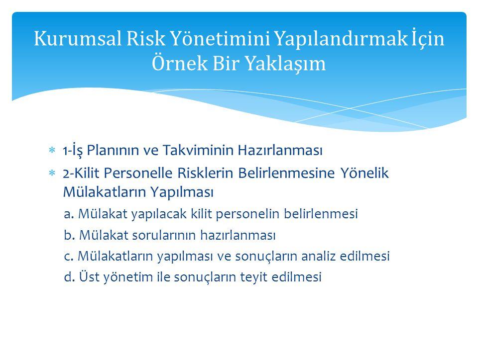  1-İş Planının ve Takviminin Hazırlanması  2-Kilit Personelle Risklerin Belirlenmesine Yönelik Mülakatların Yapılması a. Mülakat yapılacak kilit per