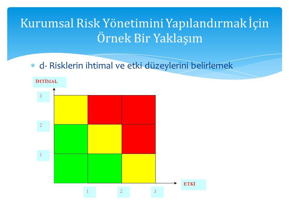  d- Risklerin ihtimal ve etki düzeylerini belirlemek Kurumsal Risk Yönetimini Yapılandırmak İçin Örnek Bir Yaklaşım İHTİMAL ETKİ 1 123 3 2