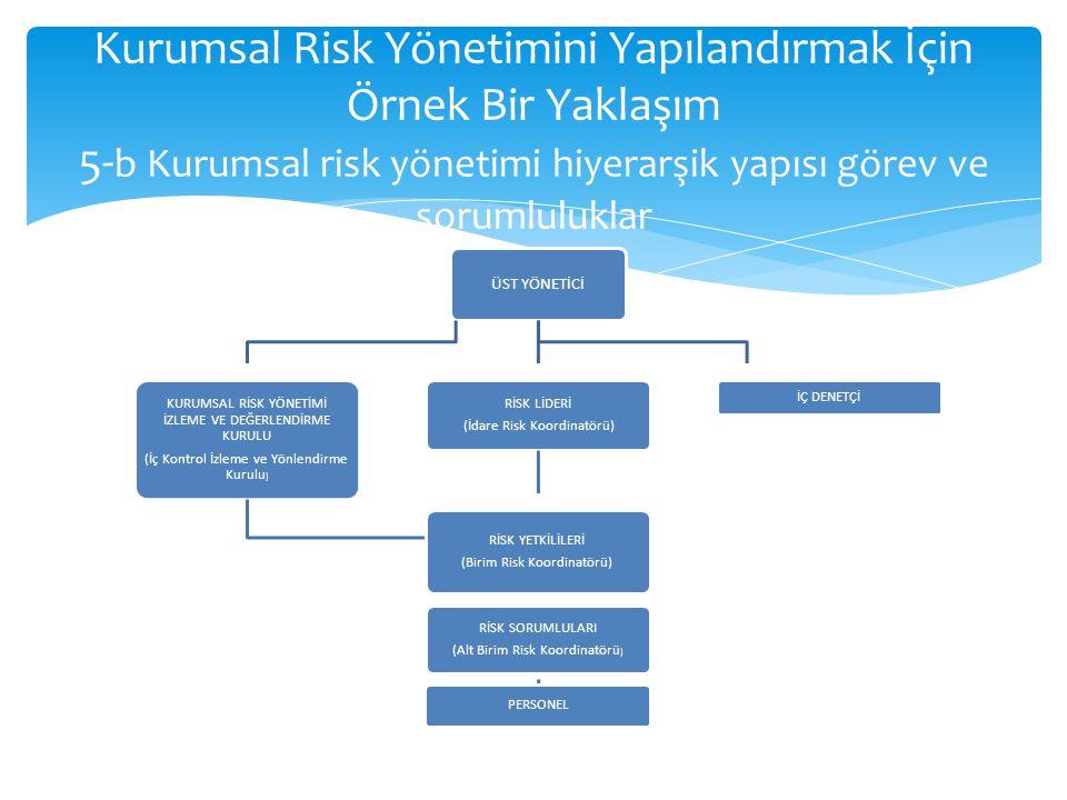 Kurumsal Risk Yönetimini Yapılandırmak İçin Örnek Bir Yaklaşım 5- b Kurumsal risk yönetimi hiyerarşik yapısı görev ve sorumluluklar ÜST YÖNETİCİ KURUMSAL RİSK YÖNETİMİ İZLEME VE DEĞERLENDİRME KURULU (İç Kontrol İzleme ve Yönlendirme Kurulu ) RİSK SORUMLULARI (Alt Birim Risk Koordinatörü ) PERSONEL RİSK LİDERİ (İdare Risk Koordinatörü) RİSK YETKİLİLERİ (Birim Risk Koordinatörü) İÇ DENETÇİ