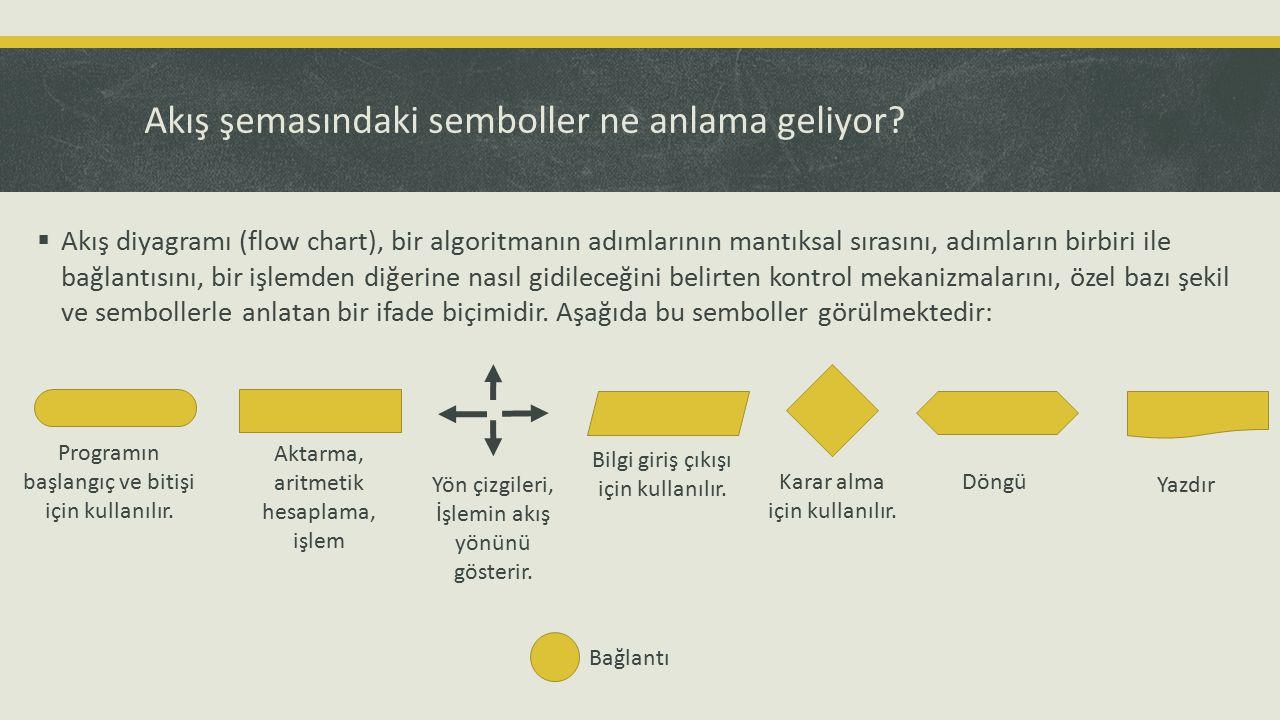 Akış şemasındaki semboller ne anlama geliyor?  Akış diyagramı (flow chart), bir algoritmanın adımlarının mantıksal sırasını, adımların birbiri ile ba