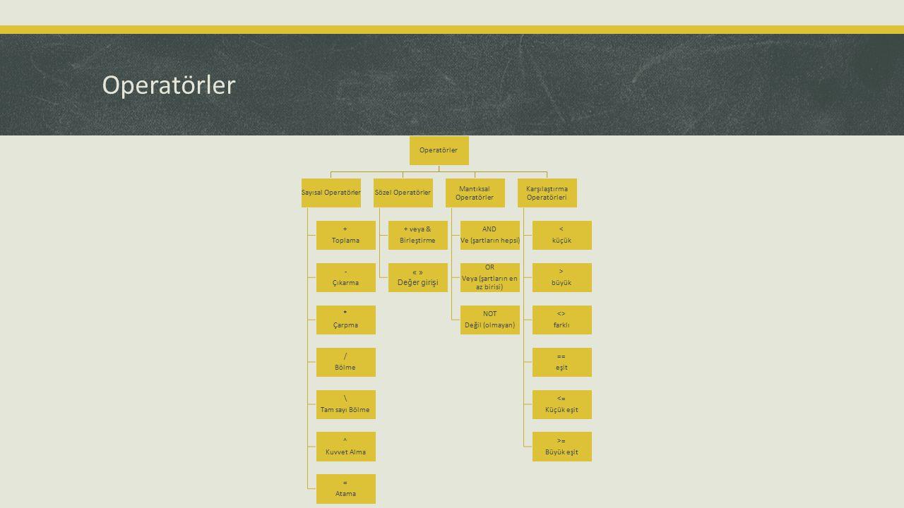 Operatörler Sayısal Operatörler + Toplama - Çıkarma * Çarpma / Bölme \ Tam sayı Bölme ^ Kuvvet Alma = Atama Sözel Operatörler + veya & Birleştirme « »