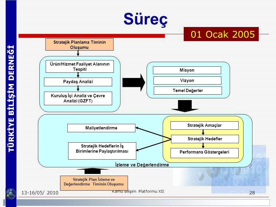 TÜRKİYE BİLİŞİM DERNEĞİ 13-16/05/ 2010 Kamu Bilişim Platformu XII 28 Süreç Stratejik Planlama Timinin Oluşumu Stratejik Hedeflerin İş Birimlerine Paylaştırılması Maliyetlendirme Stratejik Plan İzleme ve Değerlendirme Timinin Oluşumu Ürün/Hizmet Faaliyet Alanının Tespiti Paydaş Analizi Kuruluş İçi Analiz ve Çevre Analizi (GZFT ) Misyon Vizyon Temel Değerler Stratejik Amaçlar Stratejik Hedefler Performans Göstergeleri İzleme ve Değerlendirme 01 Ocak 2005