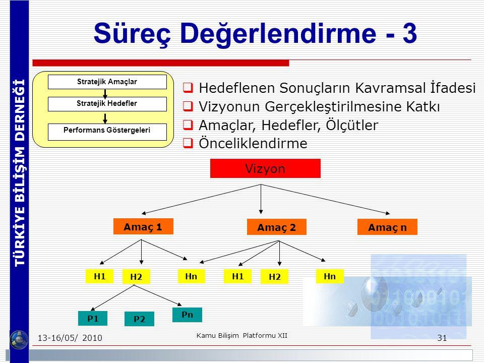 TÜRKİYE BİLİŞİM DERNEĞİ 13-16/05/ 2010 Kamu Bilişim Platformu XII 31 Süreç Değerlendirme - 3  Hedeflenen Sonuçların Kavramsal İfadesi  Vizyonun Gerçekleştirilmesine Katkı  Amaçlar, Hedefler, Ölçütler  Önceliklendirme Stratejik Amaçlar Stratejik Hedefler Performans Göstergeleri Vizyon Amaç 1 Amaç 2Amaç n H1 H2 HnH1 H2 Hn P1 P2 Pn