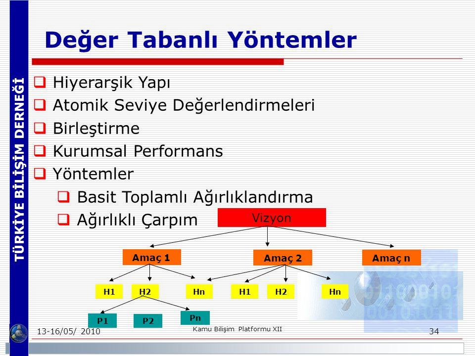 TÜRKİYE BİLİŞİM DERNEĞİ 13-16/05/ 2010 Kamu Bilişim Platformu XII 34 Değer Tabanlı Yöntemler  Hiyerarşik Yapı  Atomik Seviye Değerlendirmeleri  Birleştirme  Kurumsal Performans  Yöntemler  Basit Toplamlı Ağırlıklandırma  Ağırlıklı Çarpım Vizyon Amaç 1 Amaç 2Amaç n H1 H2 HnH1 H2 Hn P1 P2 Pn