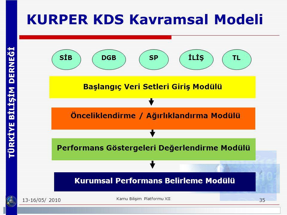 TÜRKİYE BİLİŞİM DERNEĞİ 13-16/05/ 2010 Kamu Bilişim Platformu XII 35 KURPER KDS Kavramsal Modeli Performans Göstergeleri Değerlendirme Modülü Başlangıç Veri Setleri Giriş Modülü Önceliklendirme / Ağırlıklandırma Modülü Kurumsal Performans Belirleme Modülü SİBDGBSPTLİLİŞ