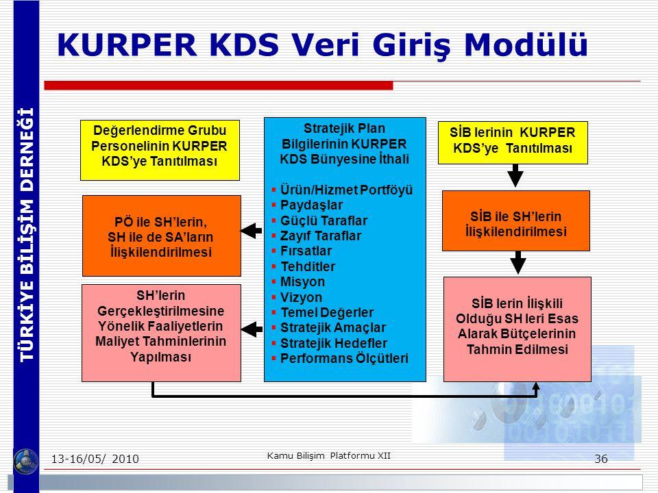 TÜRKİYE BİLİŞİM DERNEĞİ 13-16/05/ 2010 Kamu Bilişim Platformu XII 36 KURPER KDS Veri Giriş Modülü Değerlendirme Grubu Personelinin KURPER KDS'ye Tanıtılması Stratejik Plan Bilgilerinin KURPER KDS Bünyesine İthali  Ürün/Hizmet Portföyü  Paydaşlar  Güçlü Taraflar  Zayıf Taraflar  Fırsatlar  Tehditler  Misyon  Vizyon  Temel Değerler  Stratejik Amaçlar  Stratejik Hedefler  Performans Ölçütleri SİB lerinin KURPER KDS'ye Tanıtılması SİB ile SH'lerin İlişkilendirilmesi PÖ ile SH'lerin, SH ile de SA'ların İlişkilendirilmesi SH'lerin Gerçekleştirilmesine Yönelik Faaliyetlerin Maliyet Tahminlerinin Yapılması SİB lerin İlişkili Olduğu SH leri Esas Alarak Bütçelerinin Tahmin Edilmesi