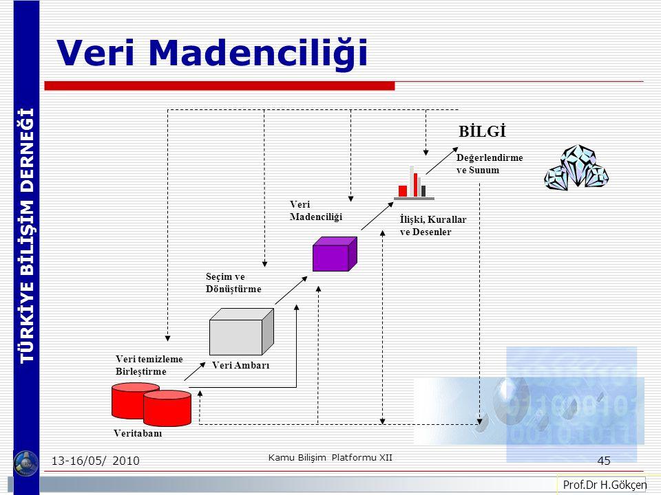 TÜRKİYE BİLİŞİM DERNEĞİ 13-16/05/ 2010 Kamu Bilişim Platformu XII 45 Veri temizleme Birleştirme Veritabanı Veri Ambarı Seçim ve Dönüştürme Veri Madenciliği İlişki, Kurallar ve Desenler Değerlendirme ve Sunum BİLGİ Prof.Dr H.Gökçen Veri Madenciliği