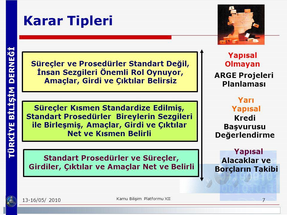 TÜRKİYE BİLİŞİM DERNEĞİ 13-16/05/ 2010 Kamu Bilişim Platformu XII 7 Karar Tipleri Standart Prosedürler ve Süreçler, Girdiler, Çıktılar ve Amaçlar Net ve Belirli Yapısal Olmayan Yapısal Süreçler ve Prosedürler Standart Değil, İnsan Sezgileri Önemli Rol Oynuyor, Amaçlar, Girdi ve Çıktılar Belirsiz Süreçler Kısmen Standardize Edilmiş, Standart Prosedürler Bireylerin Sezgileri ile Birleşmiş, Amaçlar, Girdi ve Çıktılar Net ve Kısmen Belirli Yarı Yapısal ARGE Projeleri Planlaması Kredi Başvurusu Değerlendirme Alacaklar ve Borçların Takibi